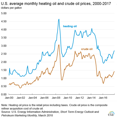 US Average Monthly Heating Oil and Crude Prices 200-2017